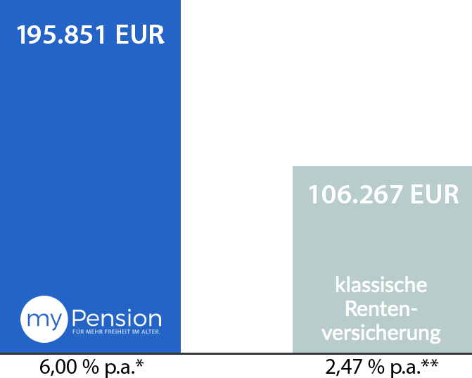 myPension Rendite